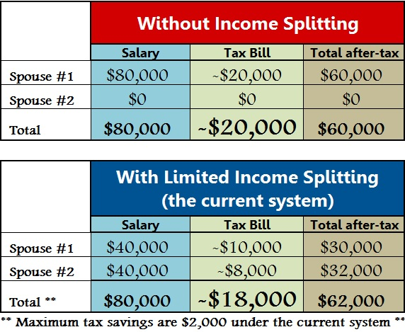 income splitting 1