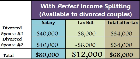 income splitting 3